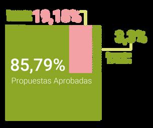 Porcentaje de aceptación de propuestas