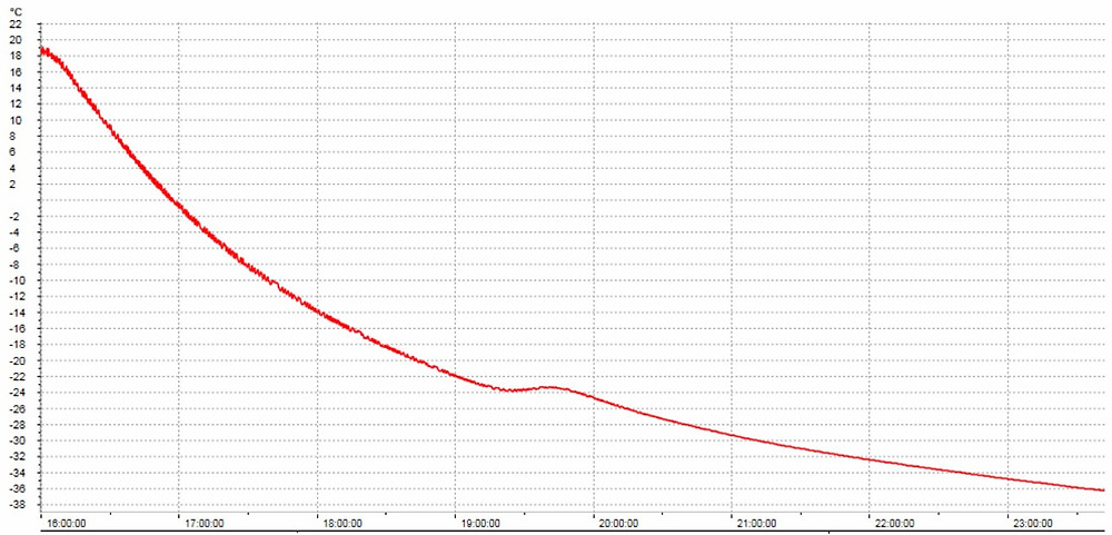 Graf zamrazení kondenzovaného mléka