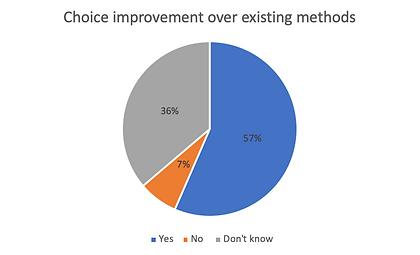 improvement over existing methods percen