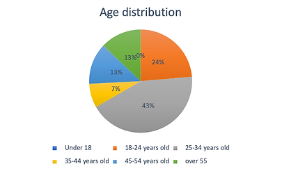 age distribution percentages.png