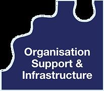 Organisation Support & Infrastructure