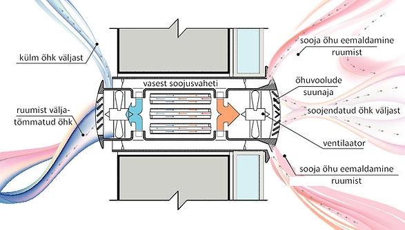 Ventilatsioon, ventilatsiooniseadmed, tööpõhimõte, kredex, soojusvaheti, värskeõhuklapp, sundventilatsioon