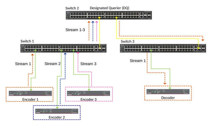 All multicast streams flows towards the Querier, even with only a single stream being subscribed to.