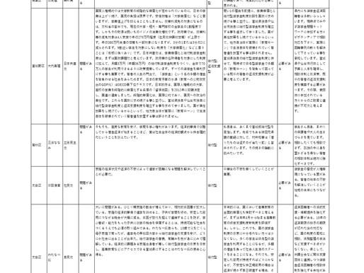 2019年宮城県議選候補者アンケートの結果について
