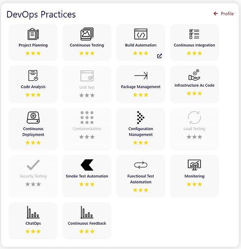 DevOps Practices definition.jpg