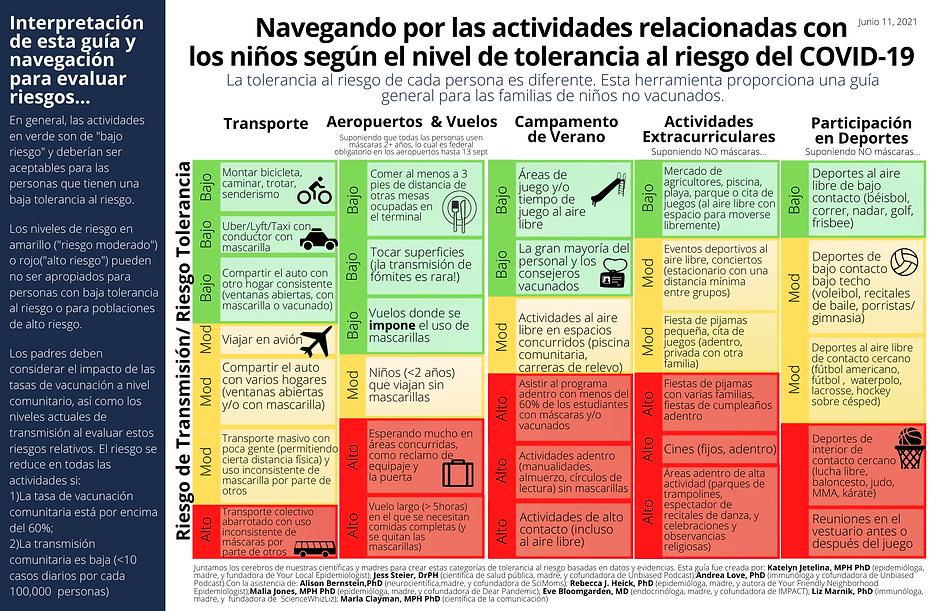 navegando por actividades segun el riesgo al COVID-19.png