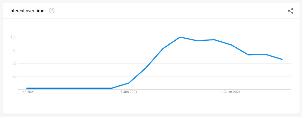 Google Search Trend for people searching for Signal after Elon Musk's Tweet