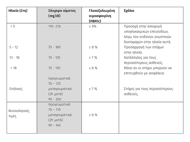 παιδικός διαβήτης τύπου 1 | παιδοδιβητολόγος | Δρ. Δ. Θ. Παπαδημητρίου