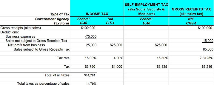 Taxes Self-Employed People Must Pay.jpg