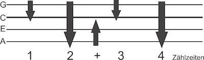 Anschlag Standart Rhythmus Ukulele.jpg