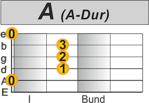A-Dur Akkord.png
