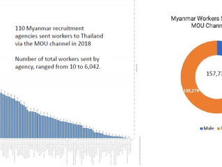 Data on every person recruited through the Myanmar-Thai formal MOU channel in 2018: It's here!