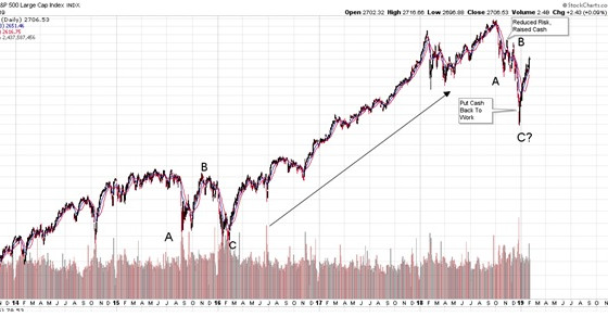 US Equity Cycle Update
