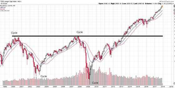 Market Cycles – How They Work And How To Use Them To Your Advantage