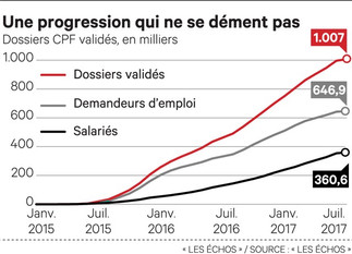 Le CPF franchit la barre du million de formations validées