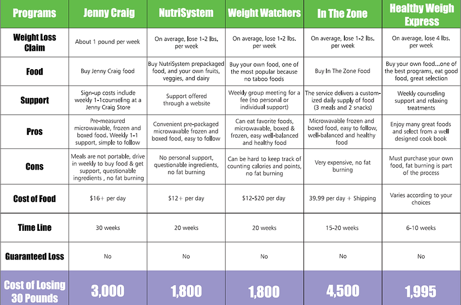 HEALTHY WEIGH EXPRESS PROGRAMS