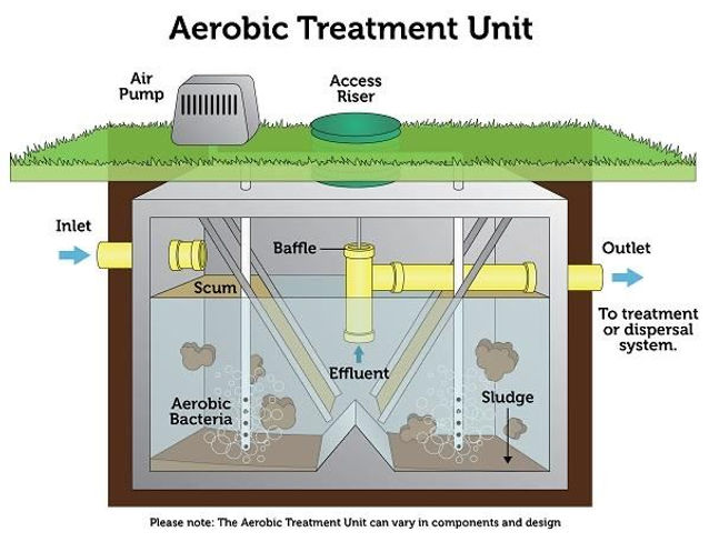 aerobic treatment unit