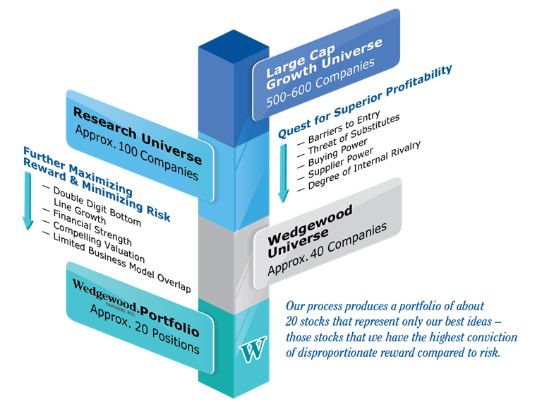 Wedgewood Investment Process