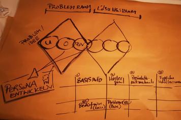 Design Thinking Workshop für einen Dritten Ort