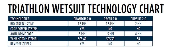 Triathlon Wetsuit Technology Chart.PNG
