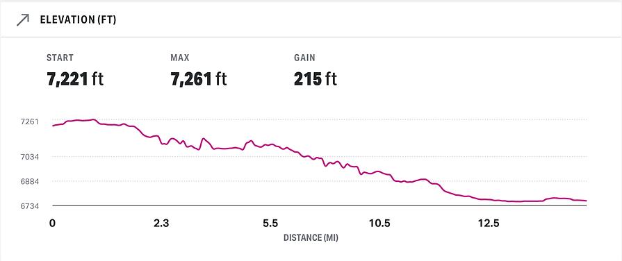 runnershighhalfmarathonelevation.png