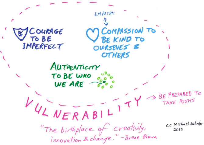 Book Review: The Power of Vulnerability By Bréne Brown