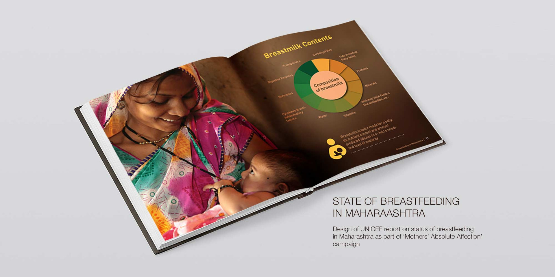 State of Breastfeeding in Maharashtra