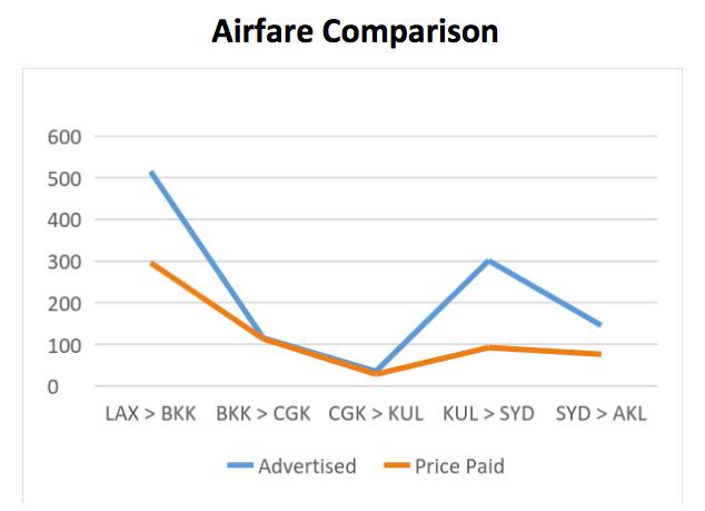 Airfare comparison graph