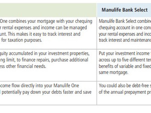 Manage your Real Estate Investment with Manulife Bank