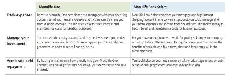Manulife Bank's innovative mortgage products - Greenfeld Financial