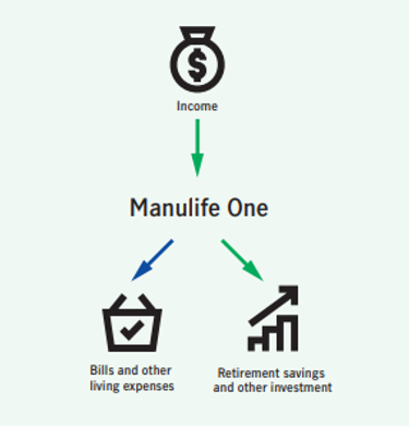 Household accounts after Manulife One. Greenfeld Financial Management, Delta, BC