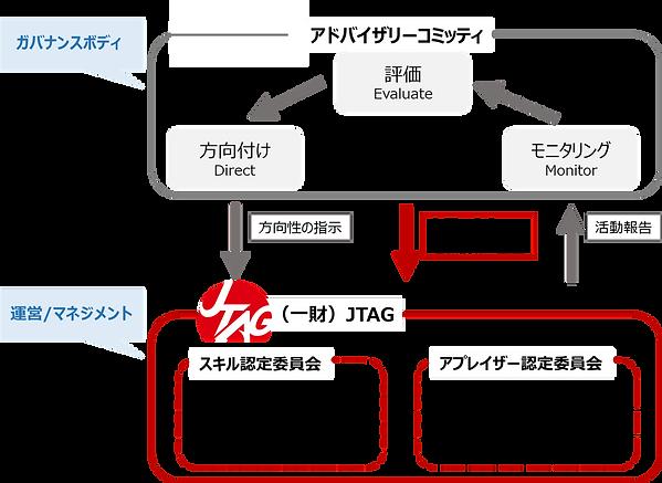 ガバナンスと運営(ロゴ無し).png