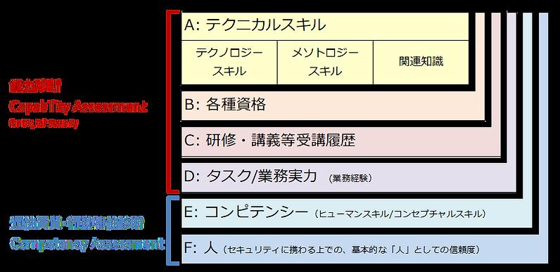 評価指標.png