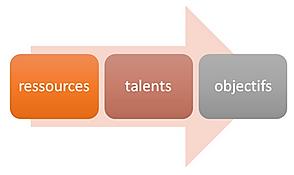 ressources talents et objectifs