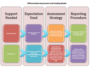 Differentiated Assessment and Grading Model (DiAGraM)