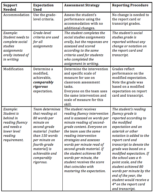 Differentiated Assessment and Grading Model (DiAGraM) | Lead