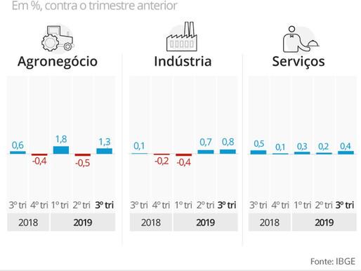 PIB melhorando, mas devagar