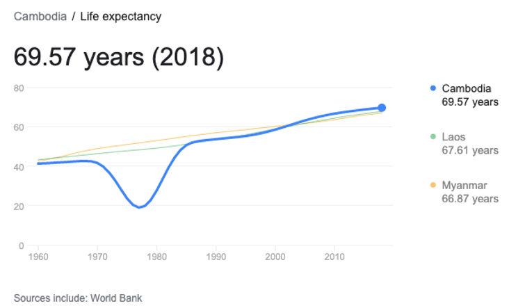 Cambodia Life Expectancy Graph.jpg