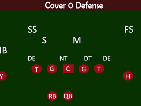 Cover 0 Defense Football Coaching Guide