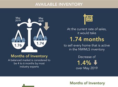 May Monthly Housing Market Snapshot