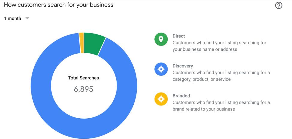Google Success TCWS