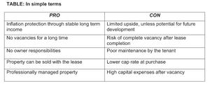 Commercial Real Estate Triple Net Pro vs Con