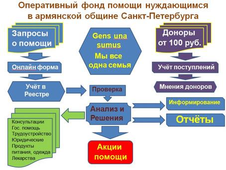 О системе организации помощи нуждающимся