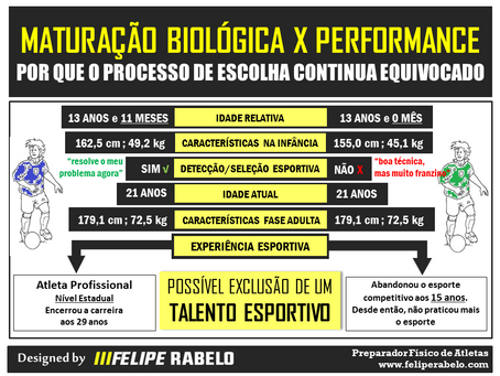 Maturação Biológica x Performance