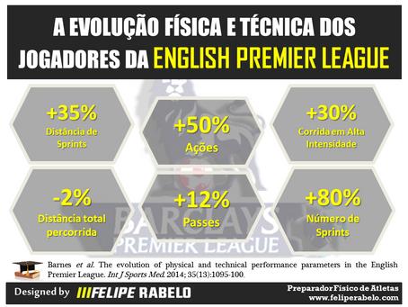 English Premier League - Evolução Física e Técnica dos Jogadores