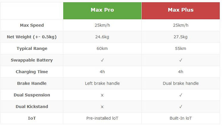 Max Sharing Scooter Specification