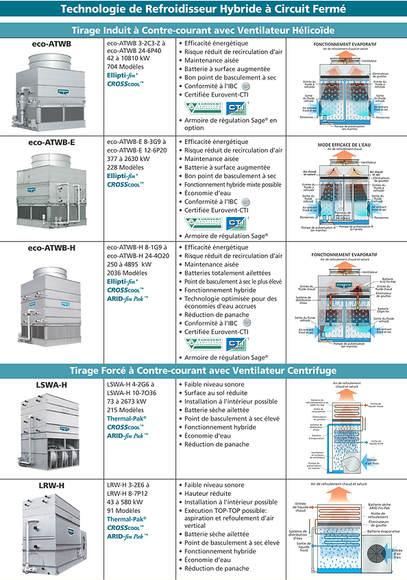 Evapco Gamme Refroidisseurs Hybrides Bul