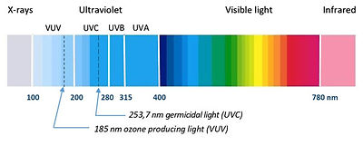 Light-Spectrum-Ozone.jpg