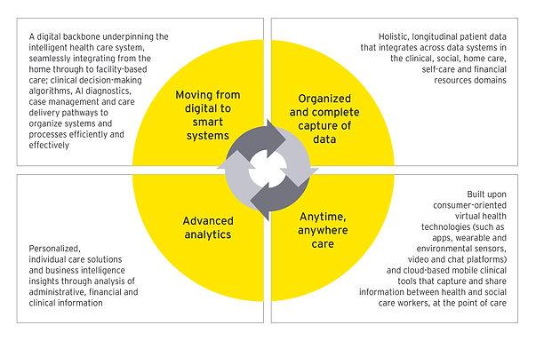 Five trends shaping health care's data-driven future
