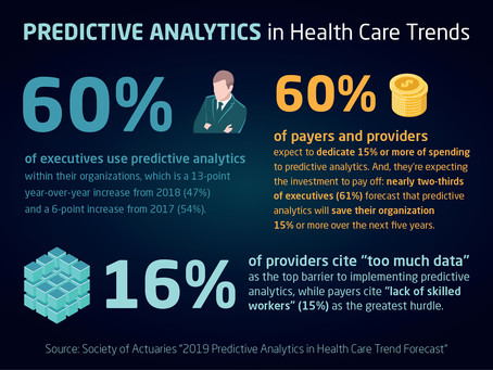 INFOGRAPHIC | Predictive Analytics in Health Care Trends